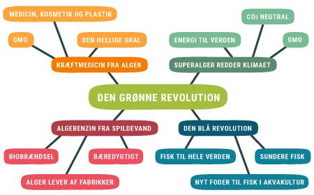 Den grønne revolution